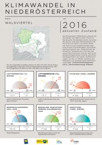 Klimawandel in Niederösterreich - Waldviertel
